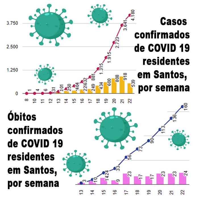 Gráficos de número de casos e de óbitos em Santos
