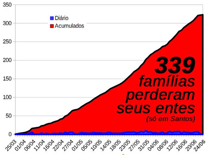 """Gráfico de óbitos de Santos: """"339 famílias perderam seus entes (só em Santos)""""."""