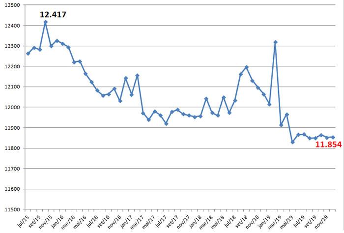 Gráfico do número total de servidores