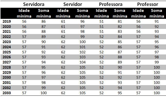 Tabela de transição